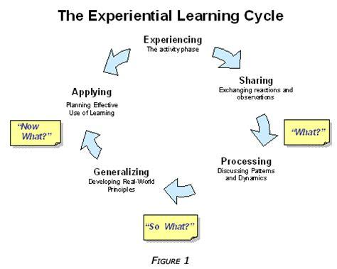 John hilsdon critical thinking model